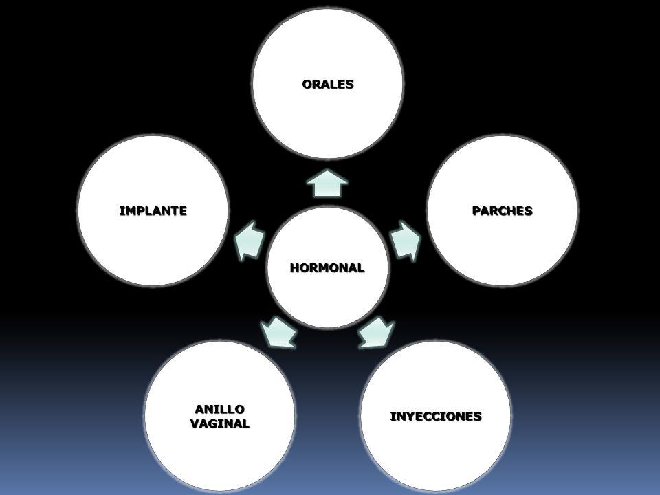 HORMONAL ORALES PARCHES INYECCIONES VAGINAL ANILLO IMPLANTE