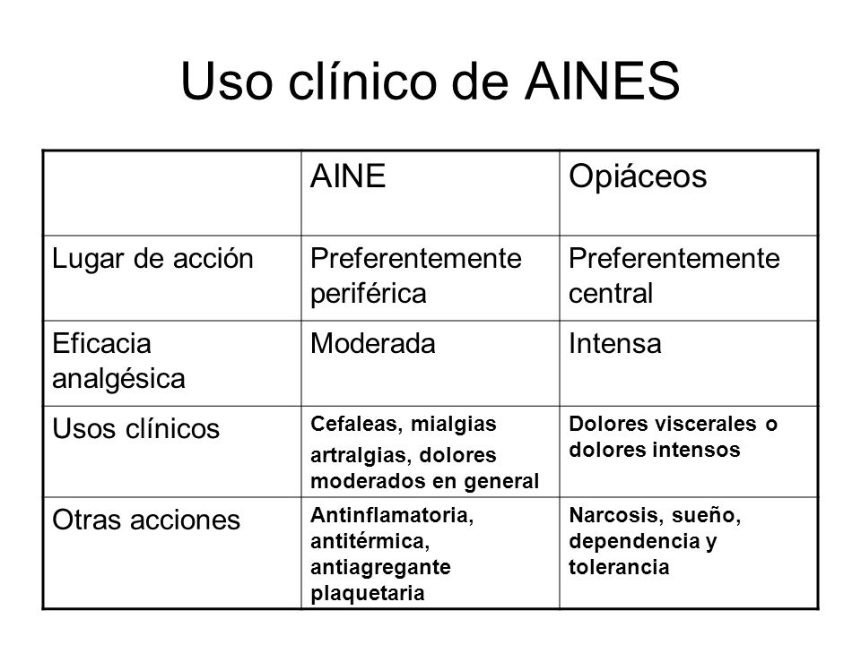 Uso clínico de AINES AINE Opiáceos Lugar de acción