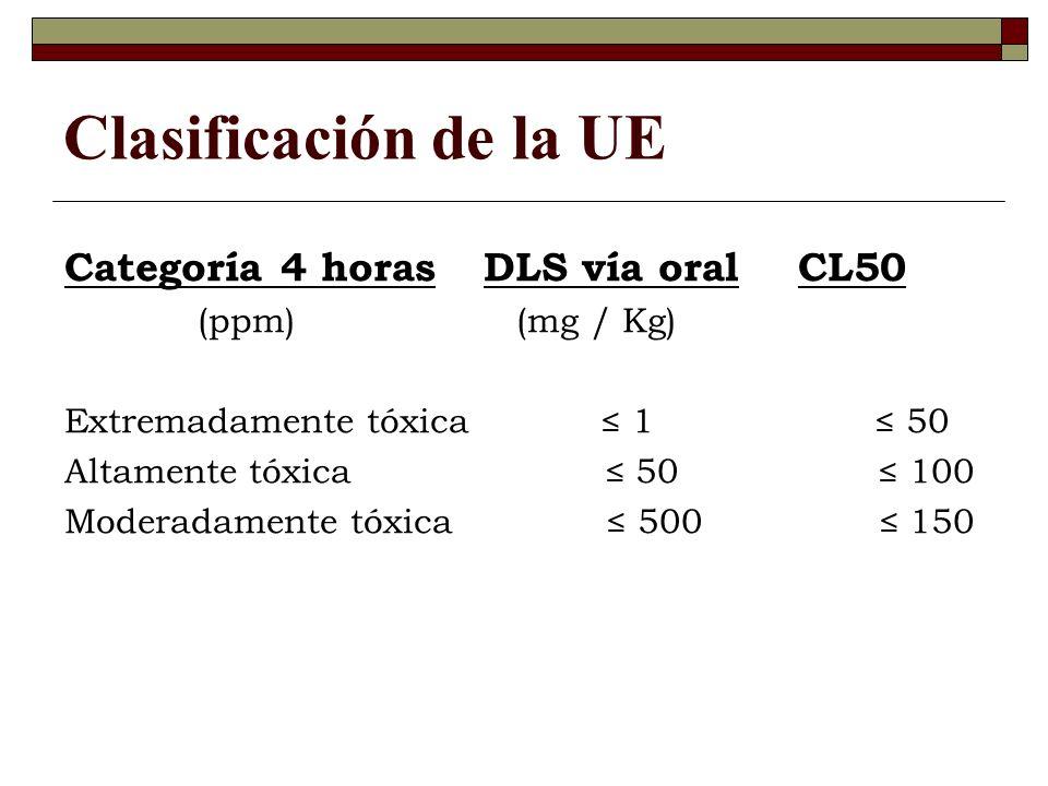 Clasificación de la UE Categoría 4 horas DLS vía oral CL50
