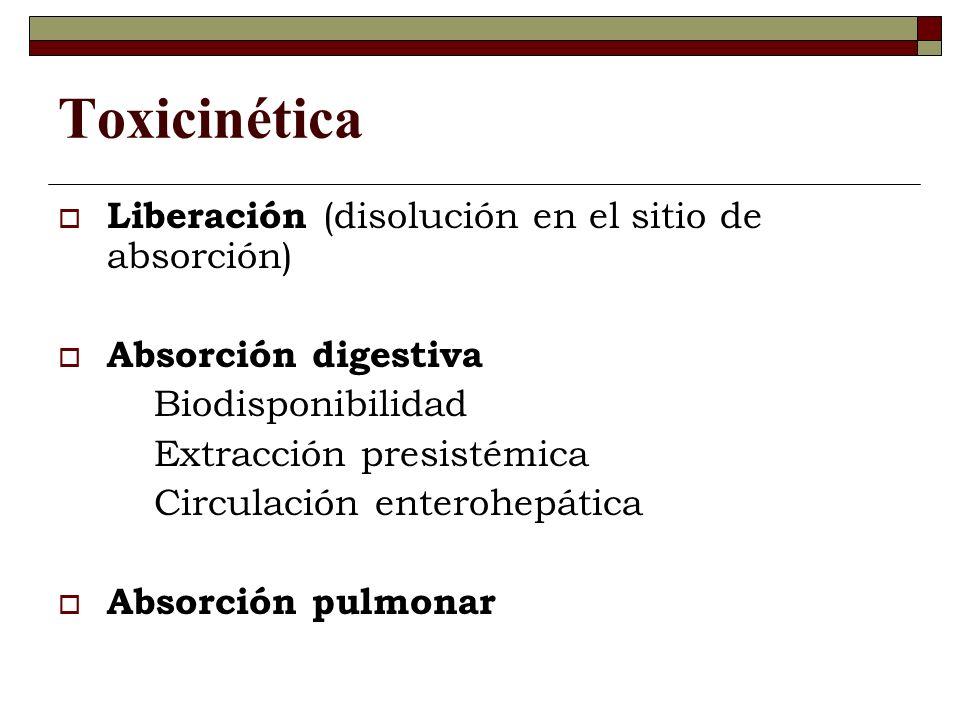 Toxicinética Liberación (disolución en el sitio de absorción)
