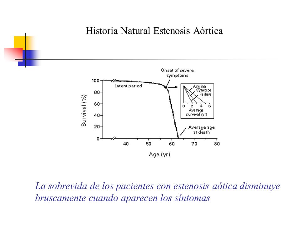 Historia Natural Estenosis Aórtica
