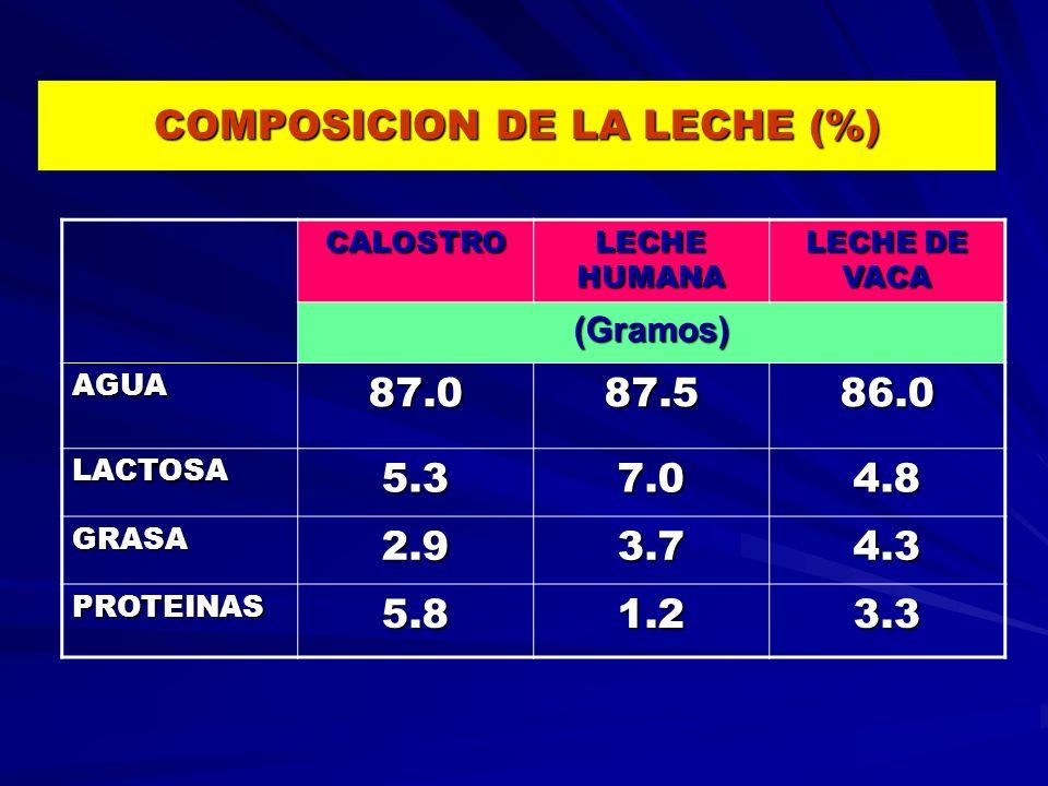 COMPOSICION DE LA LECHE (%)