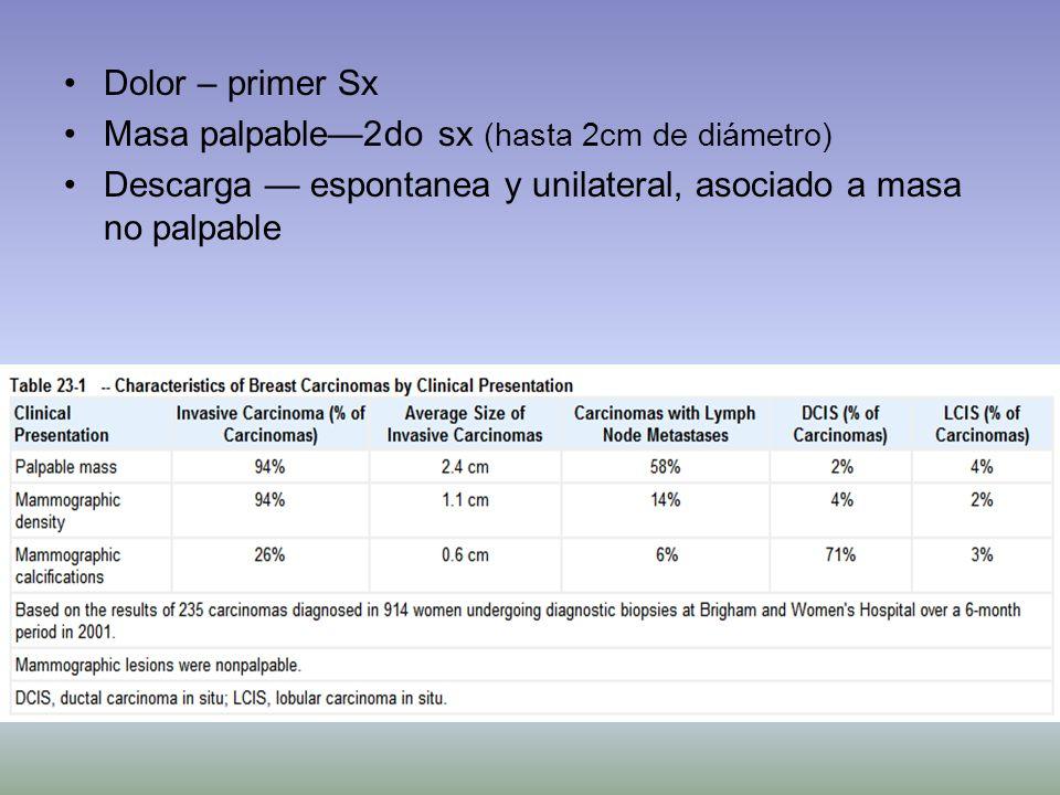Dolor – primer Sx Masa palpable—2do sx (hasta 2cm de diámetro) Descarga — espontanea y unilateral, asociado a masa no palpable.