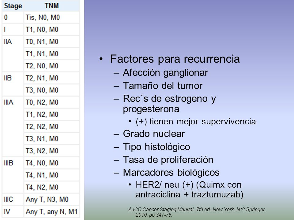 Factores para recurrencia