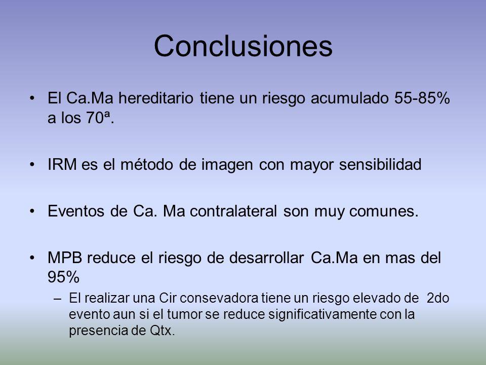 Conclusiones El Ca.Ma hereditario tiene un riesgo acumulado 55-85% a los 70ª. IRM es el método de imagen con mayor sensibilidad.
