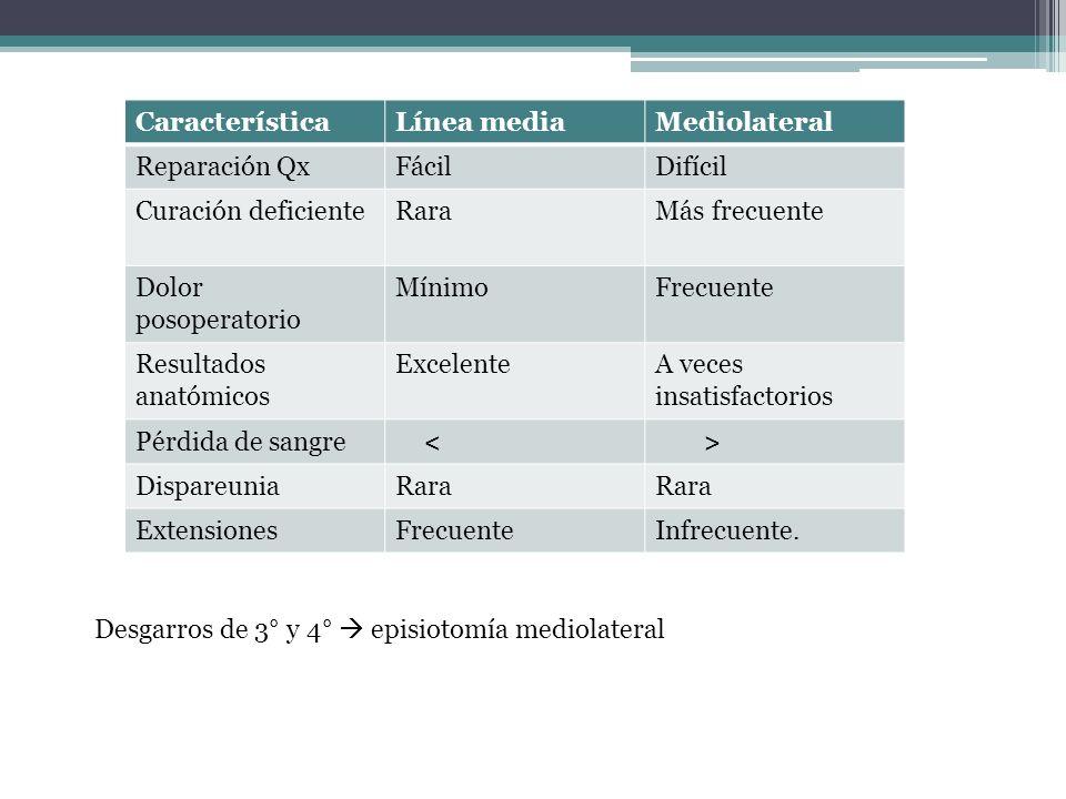 Característica Línea media. Mediolateral. Reparación Qx. Fácil. Difícil. Curación deficiente. Rara.