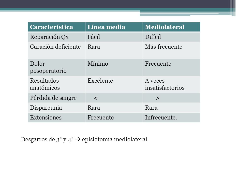 CaracterísticaLínea media. Mediolateral. Reparación Qx. Fácil. Difícil. Curación deficiente. Rara. Más frecuente.