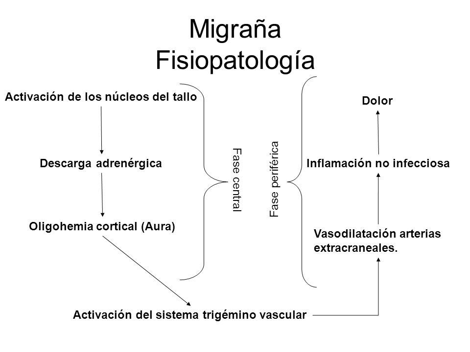 Migraña Fisiopatología