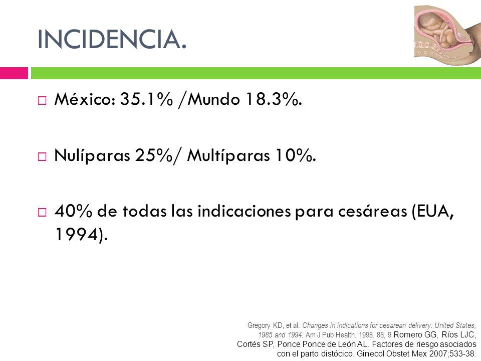 INCIDENCIA. México: 35.1% /Mundo 18.3%. Nulíparas 25%/ Multíparas 10%.