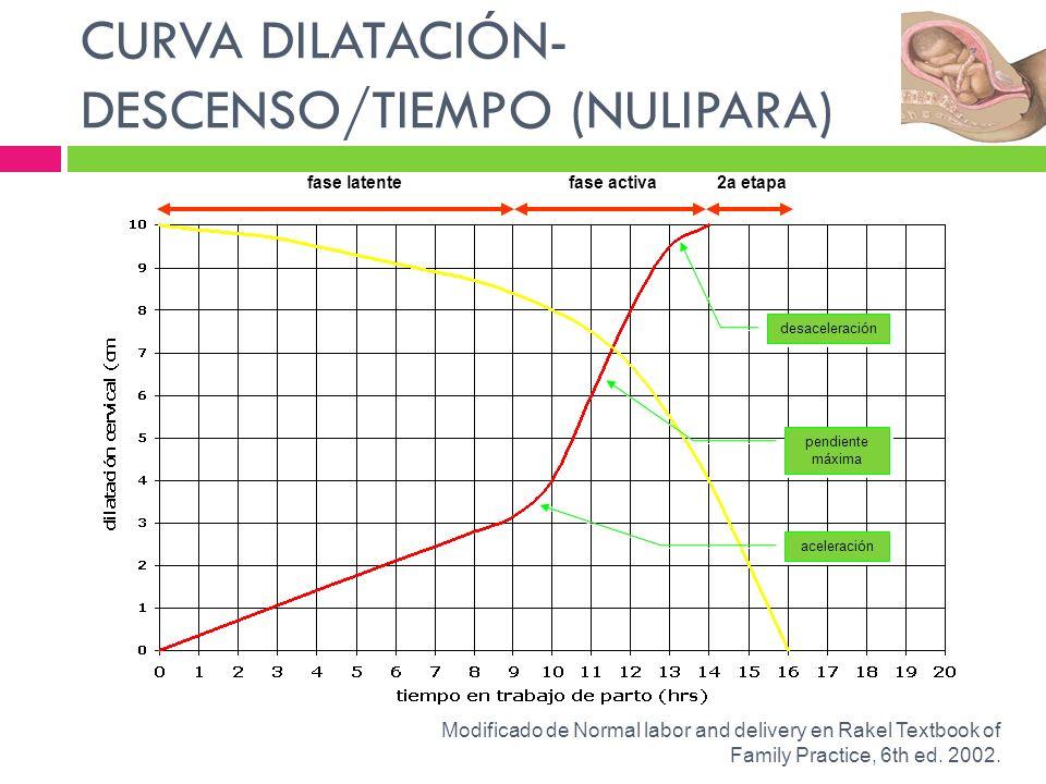 CURVA DILATACIÓN-DESCENSO/TIEMPO (NULIPARA)