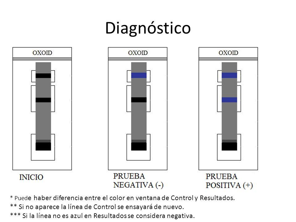 Diagnóstico ** Si no aparece la línea de Control se ensayará de nuevo.