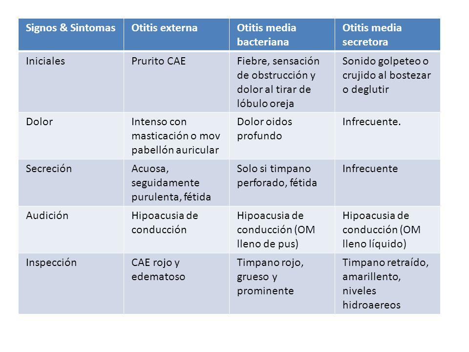 Signos & Sintomas Otitis externa. Otitis media bacteriana. Otitis media secretora. Iniciales. Prurito CAE.