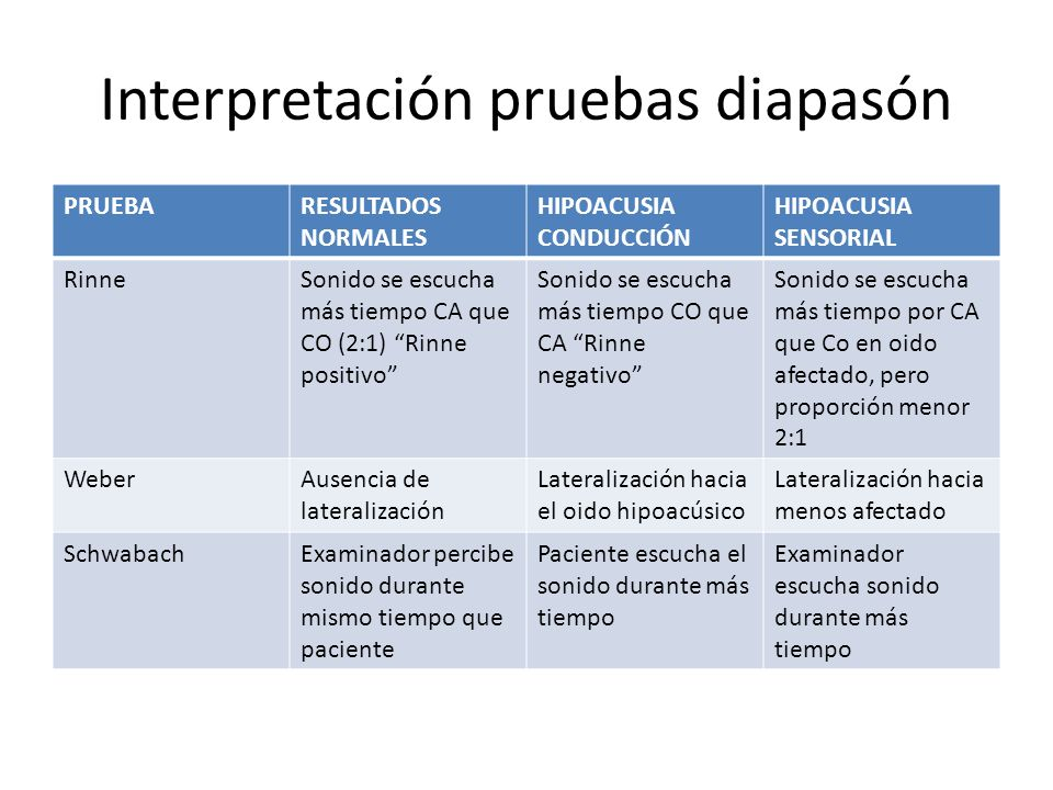 Interpretación pruebas diapasón