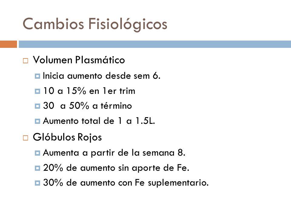 Cambios Fisiológicos Volumen Plasmático Glóbulos Rojos