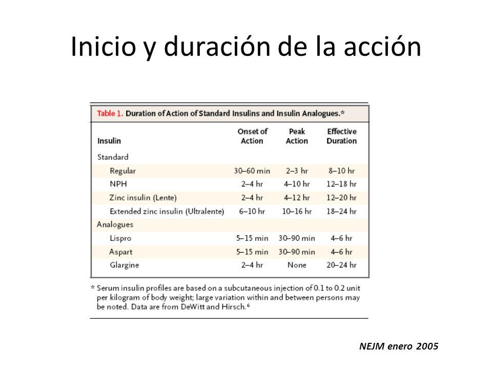 Inicio y duración de la acción
