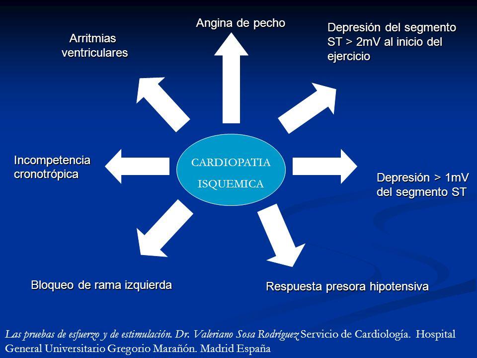 Angina de pecho Depresión del segmento ST > 2mV al inicio del ejercicio. Arritmias. ventriculares.