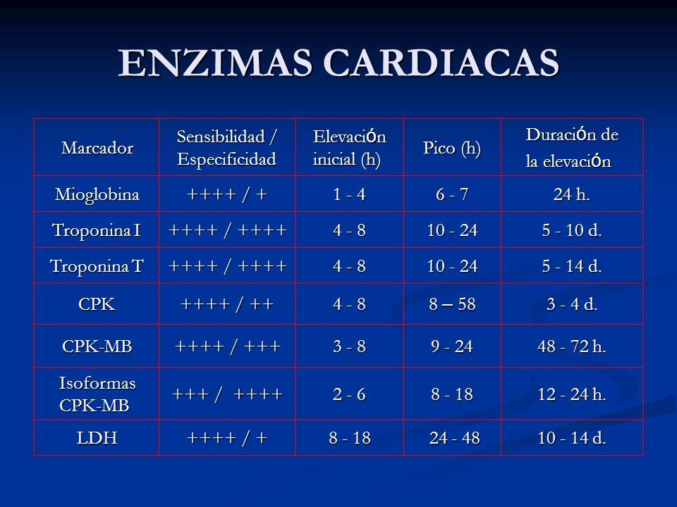 ENZIMAS CARDIACAS Marcador Sensibilidad / Especificidad