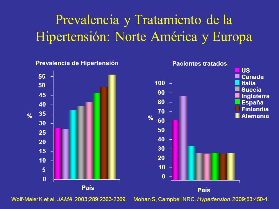 Prevalencia y Tratamiento de la Hipertensión: Norte América y Europa