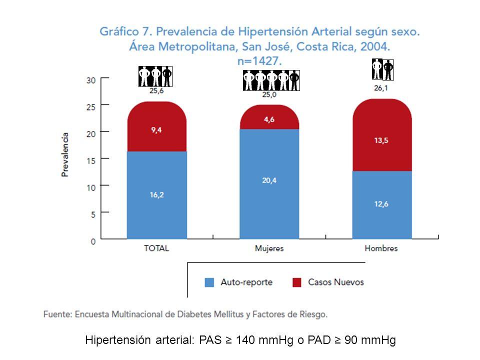 Hipertensión arterial: PAS ≥ 140 mmHg o PAD ≥ 90 mmHg