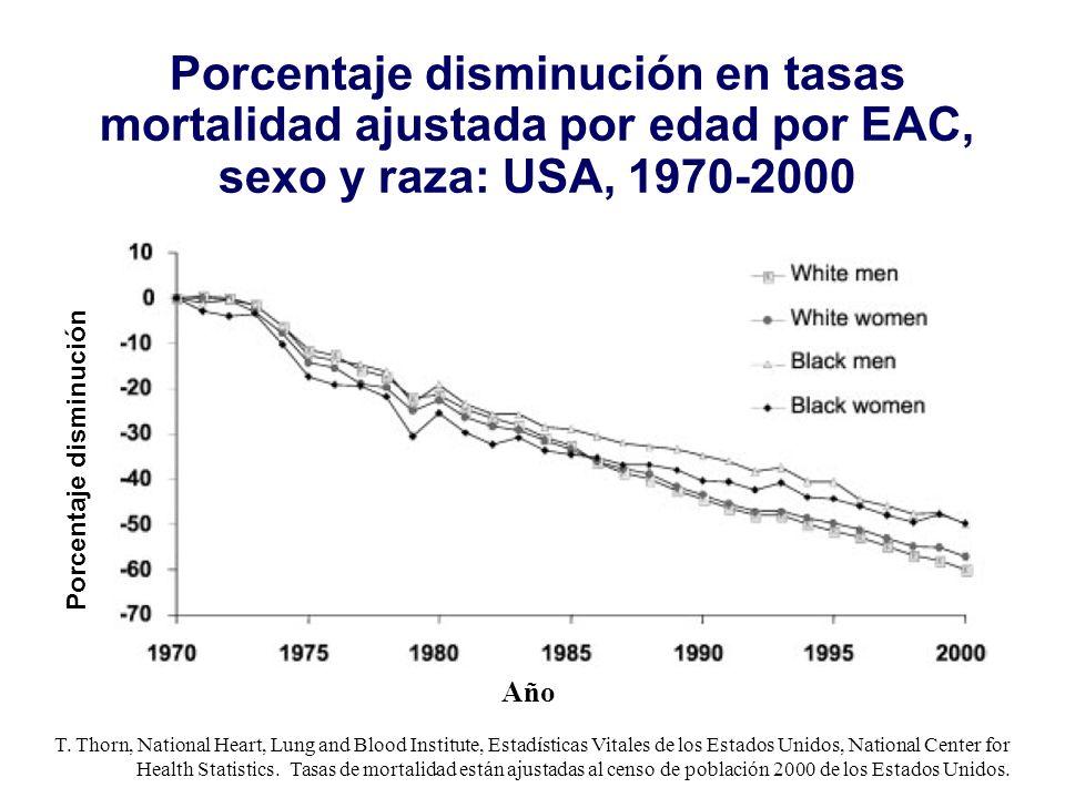 Porcentaje disminución