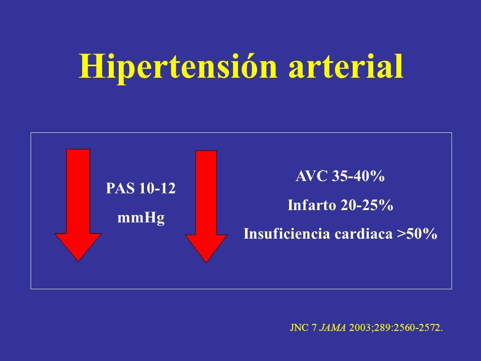 Hipertensión arterial Insuficiencia cardiaca >50%
