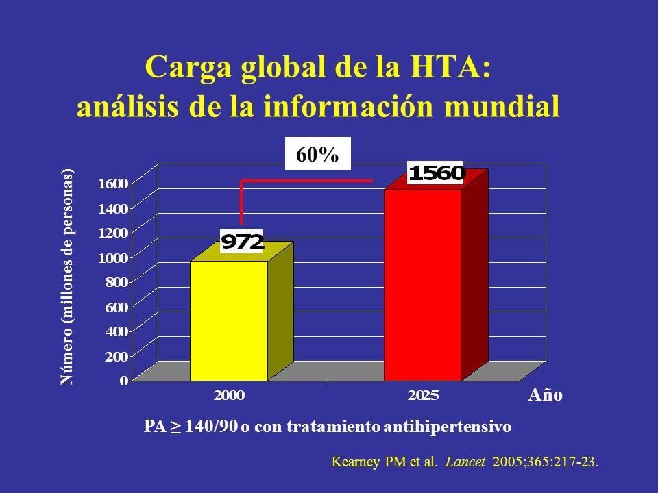 Carga global de la HTA: análisis de la información mundial