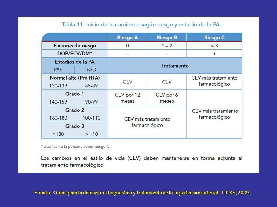 Fuente: Guías para la detección, diagnóstico y tratamiento de la hipertensión arterial. CCSS, 2009.