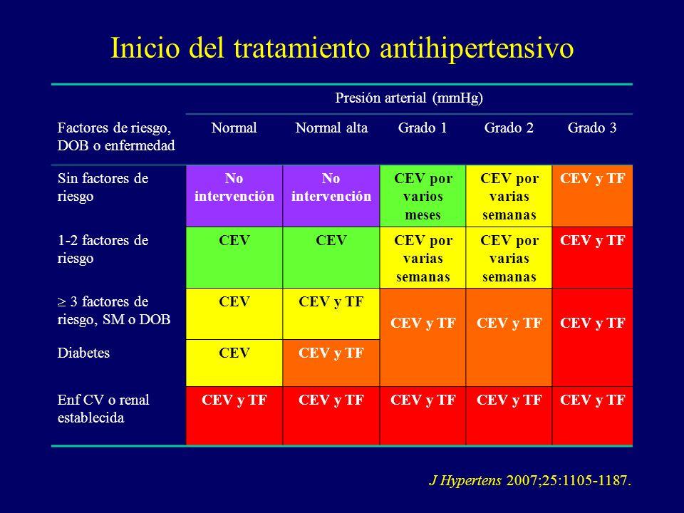 Inicio del tratamiento antihipertensivo