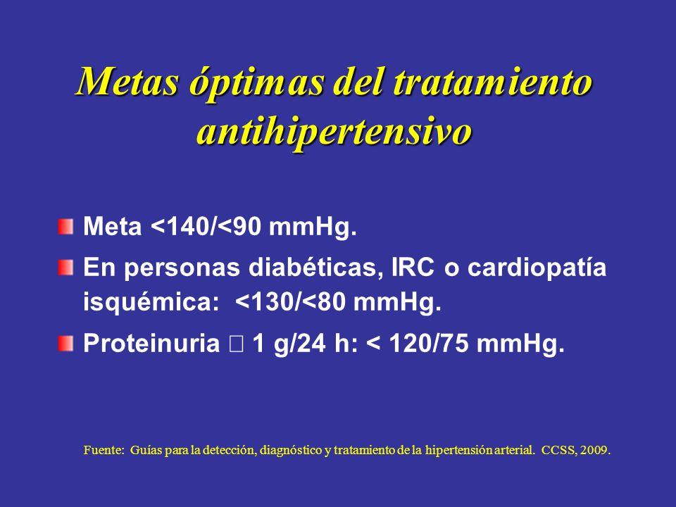 Metas óptimas del tratamiento antihipertensivo