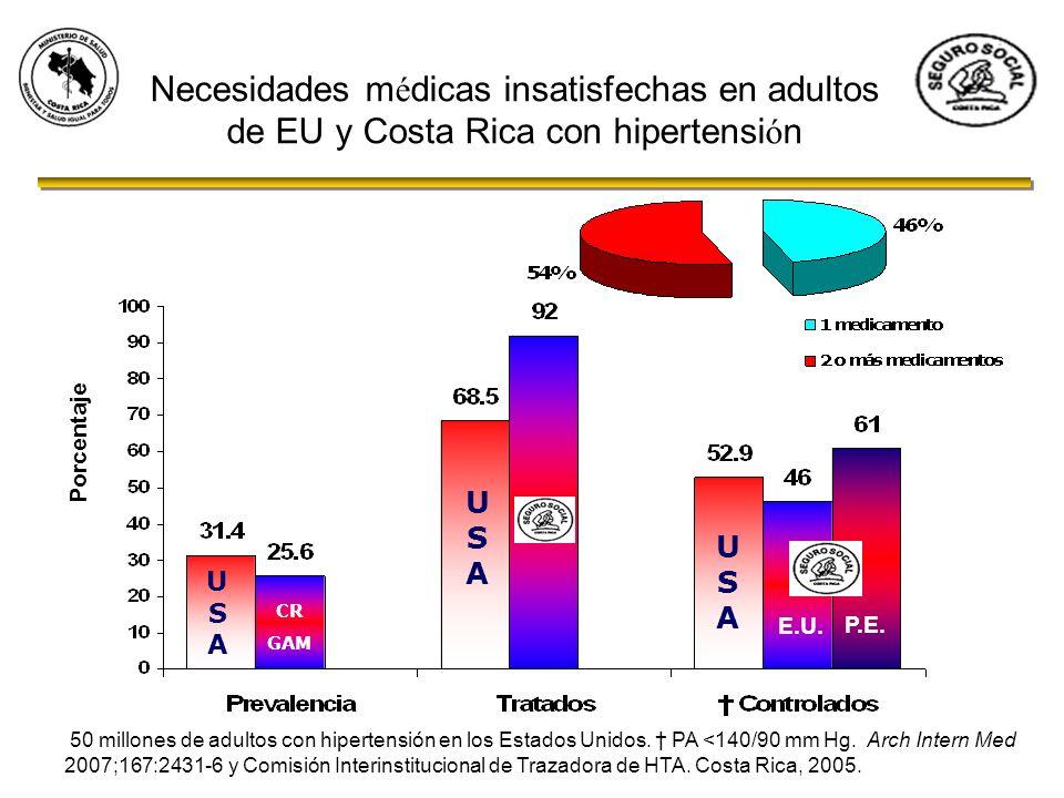 Necesidades médicas insatisfechas en adultos de EU y Costa Rica con hipertensión