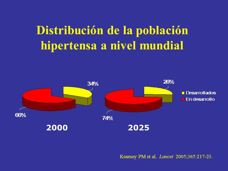 Distribución de la población hipertensa a nivel mundial