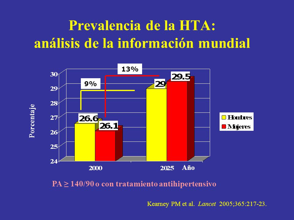 Prevalencia de la HTA: análisis de la información mundial