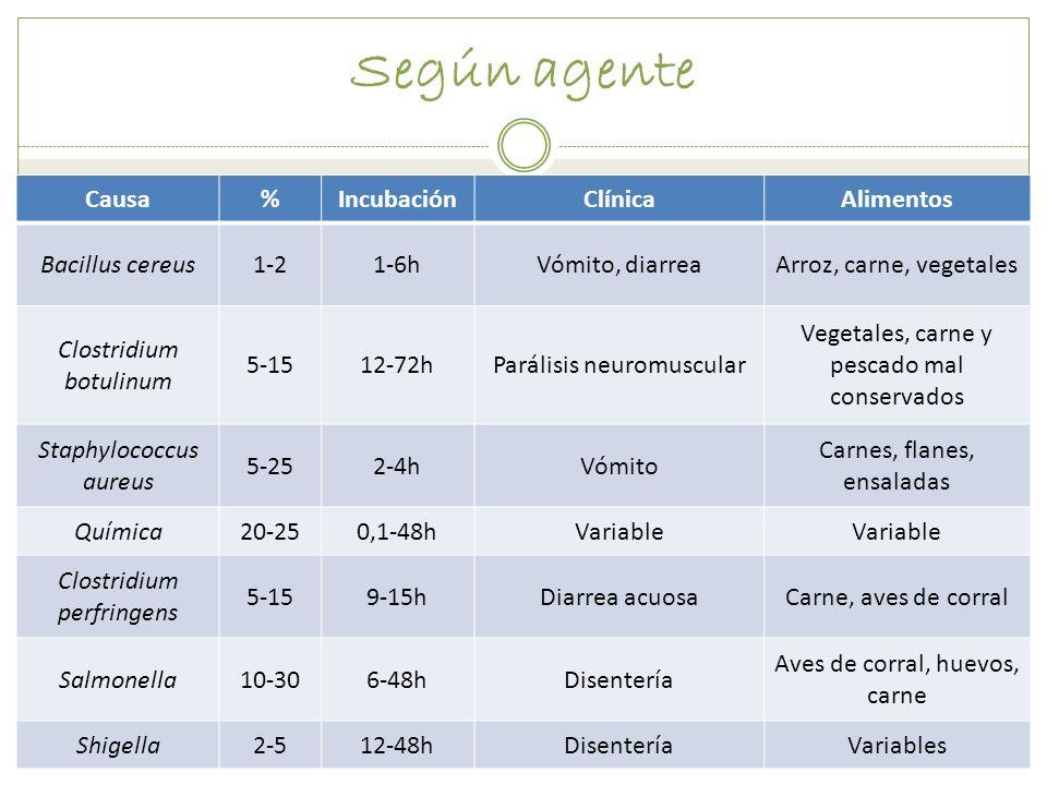 Según agente Causa % Incubación Clínica Alimentos Bacillus cereus 1-2