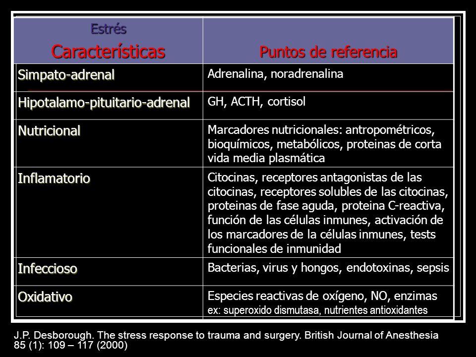 Características Puntos de referencia Estrés Simpato-adrenal