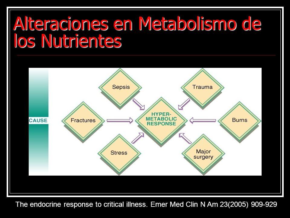 Alteraciones en Metabolismo de los Nutrientes