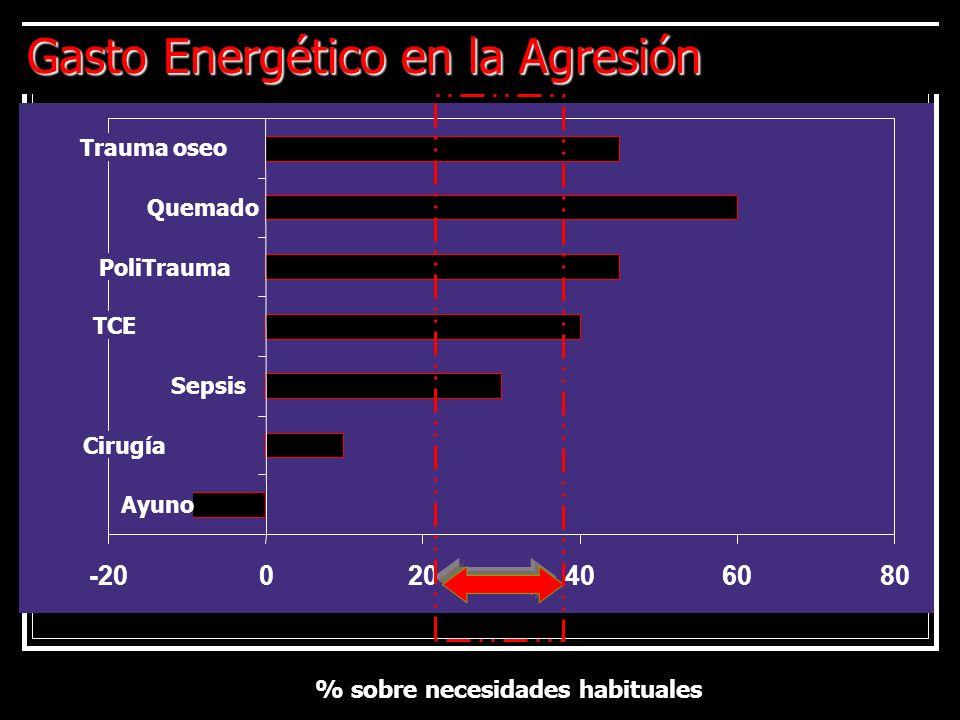 Gasto Energético en la Agresión