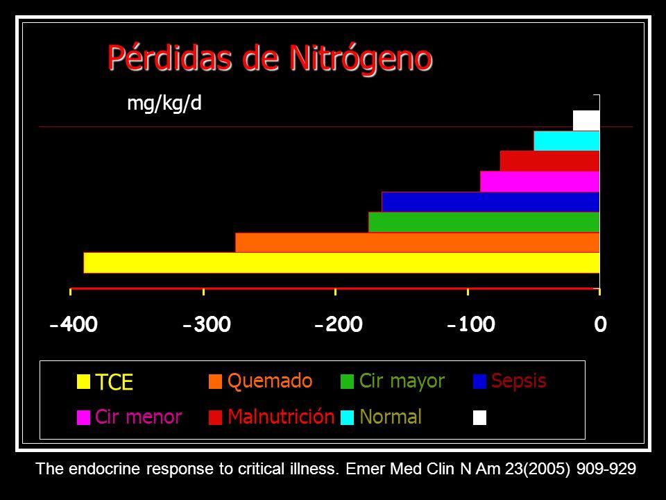 Pérdidas de Nitrógeno TCE -400 -300 -200 -100 Quemado Cir mayor Sepsis