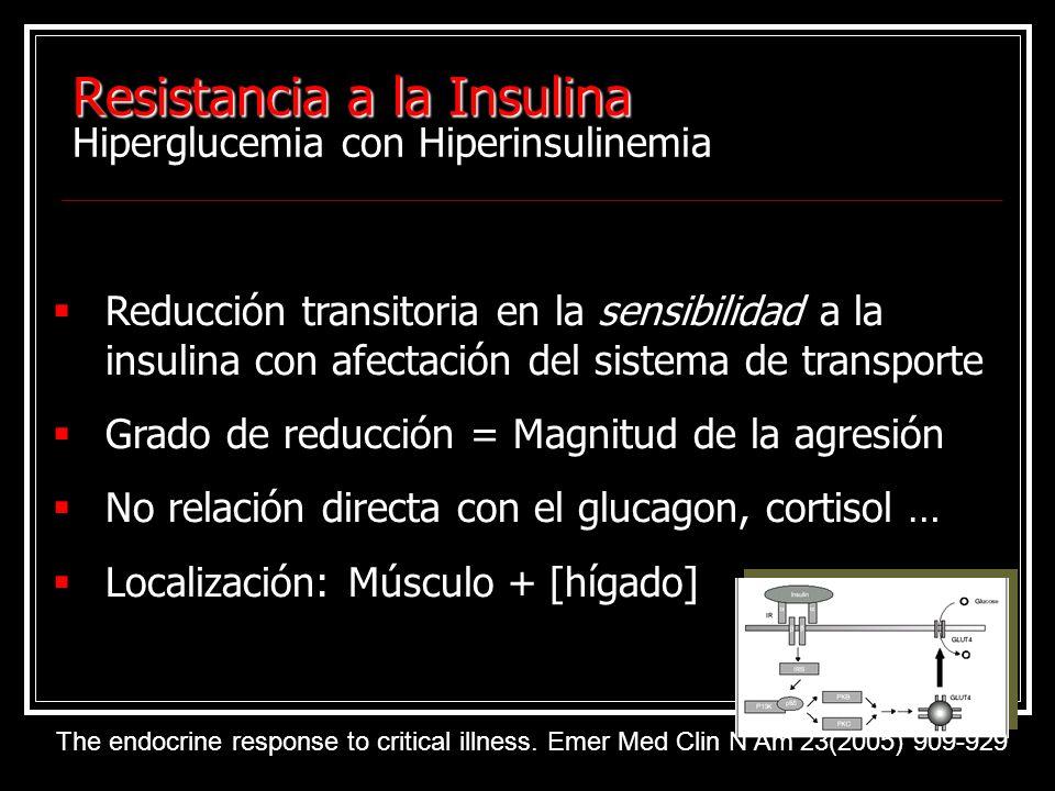 Resistancia a la Insulina Hiperglucemia con Hiperinsulinemia