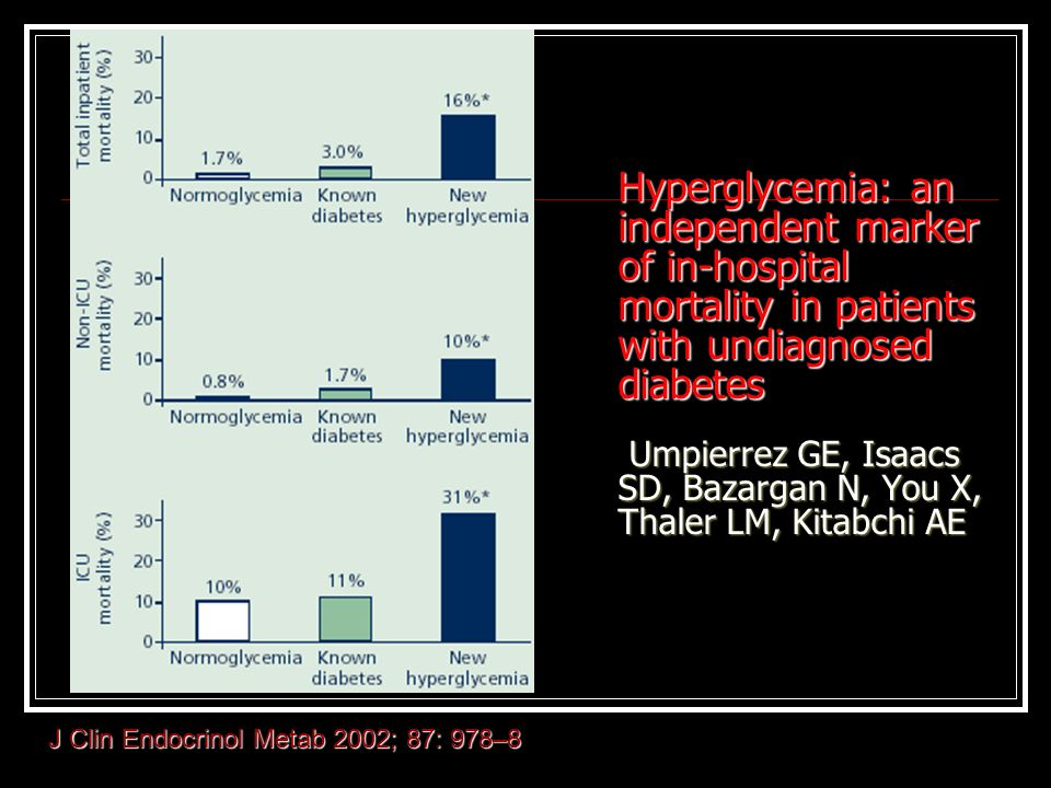 Hyperglycemia: an independent marker of in-hospital mortality in patients with undiagnosed diabetes Umpierrez GE, Isaacs SD, Bazargan N, You X, Thaler LM, Kitabchi AE