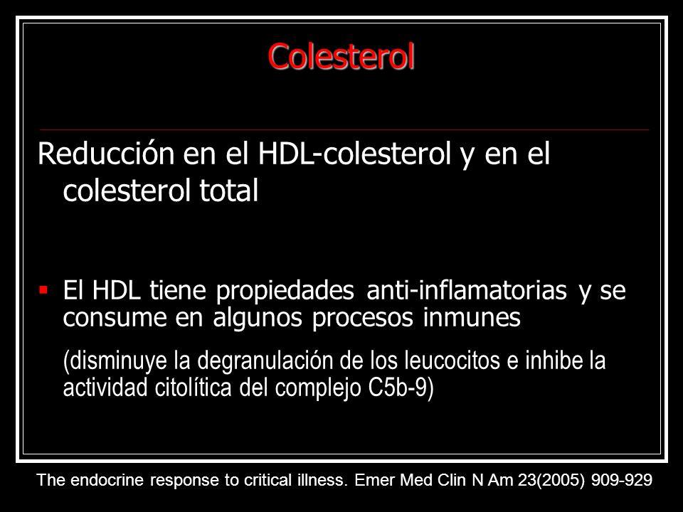 Colesterol Reducción en el HDL-colesterol y en el colesterol total