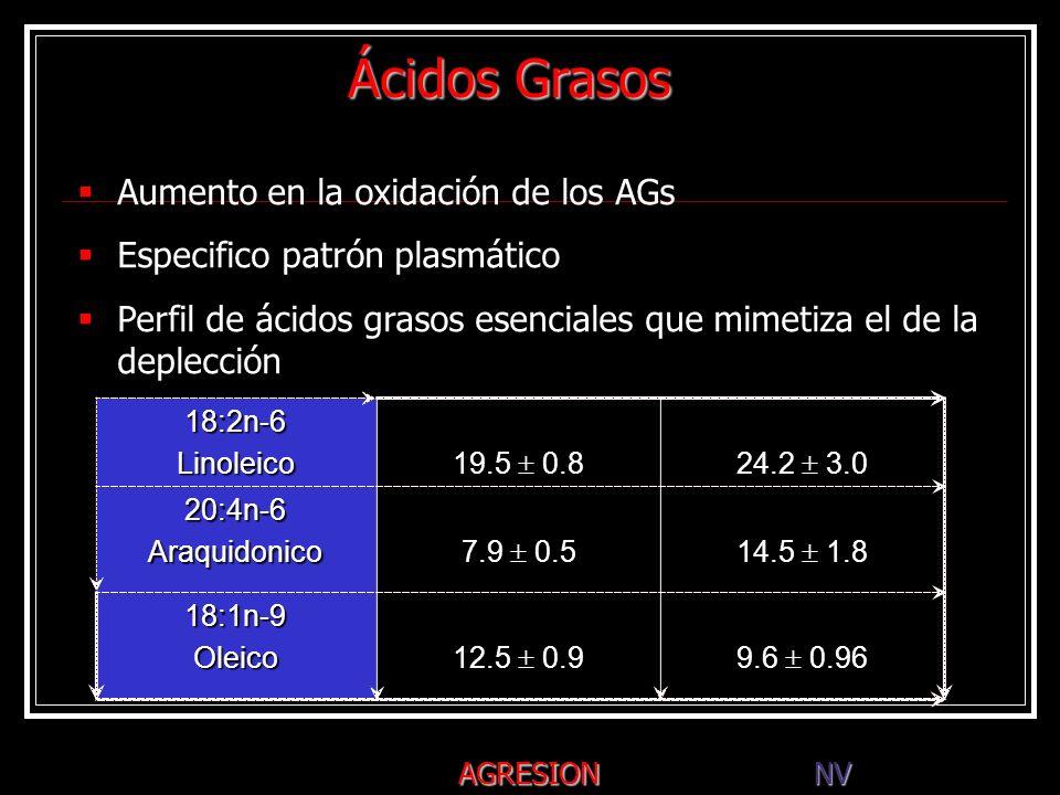Ácidos Grasos Aumento en la oxidación de los AGs