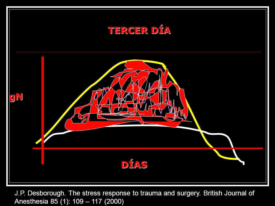 TERCER DÍA gN. DÍAS. J.P. Desborough. The stress response to trauma and surgery. British Journal of Anesthesia 85 (1): 109 – 117 (2000)