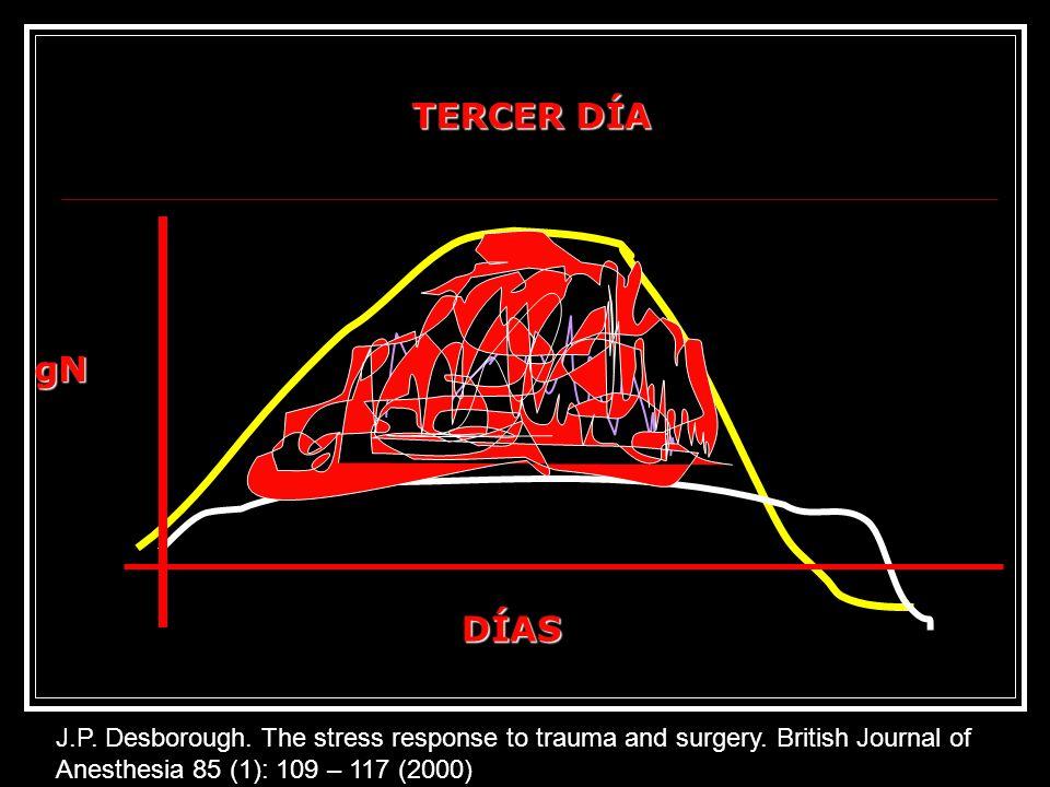 TERCER DÍAgN. DÍAS. J.P. Desborough. The stress response to trauma and surgery. British Journal of Anesthesia 85 (1): 109 – 117 (2000)