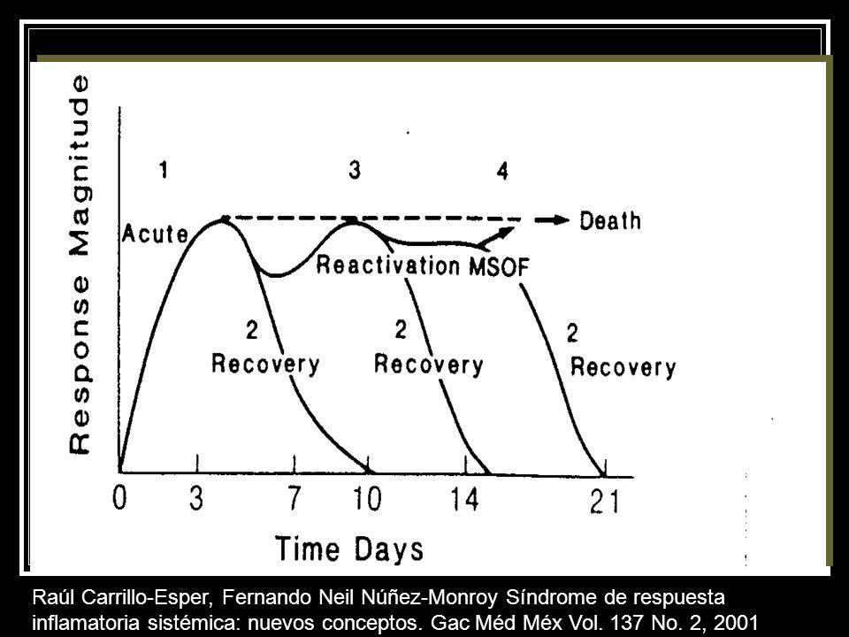Raúl Carrillo-Esper, Fernando Neil Núñez-Monroy Síndrome de respuesta inflamatoria sistémica: nuevos conceptos. Gac Méd Méx Vol. 137 No. 2, 2001