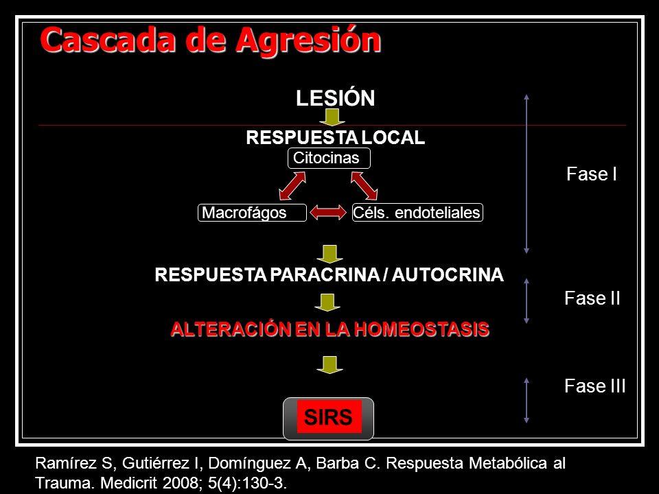 Cascada de Agresión LESIÓN SIRS RESPUESTA LOCAL Fase I