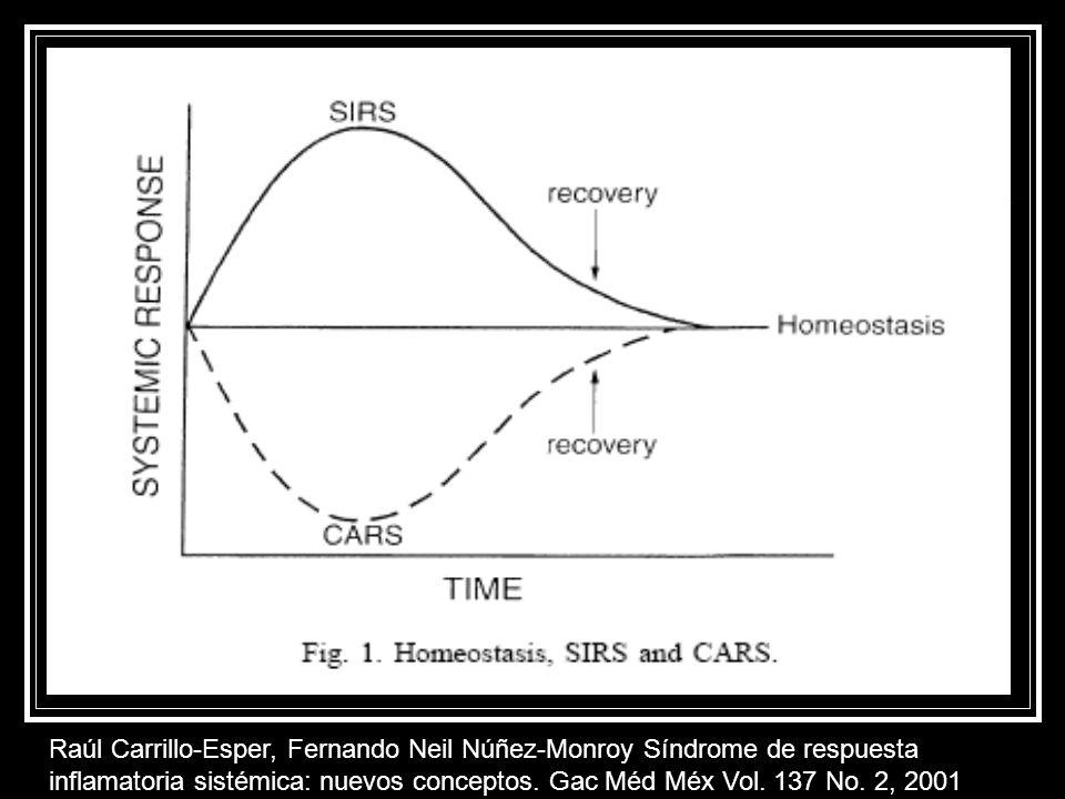 Raúl Carrillo-Esper, Fernando Neil Núñez-Monroy Síndrome de respuesta inflamatoria sistémica: nuevos conceptos.