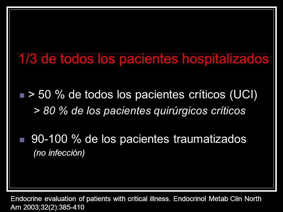 1/3 de todos los pacientes hospitalizados