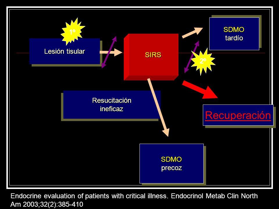 Recuperación SDMO 1º tardío Lesión tisular SIRS 2º Resucitación