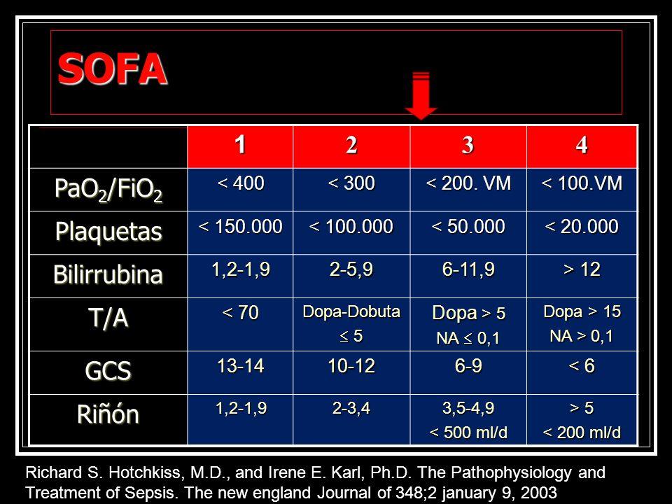 SOFA 1 2 3 4 PaO2/FiO2 Plaquetas Bilirrubina T/A GCS Riñón < 400