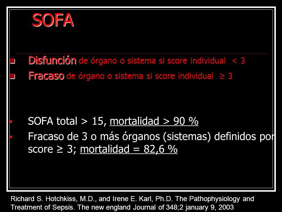 SOFA Disfunción de órgano o sistema si score individual < 3